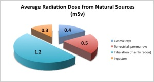 Graph of distribution of normal radiation levels